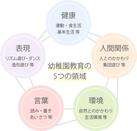 幼稚園教育の5つの領域「健康」「人間関係」「環境」「言葉」「表現」